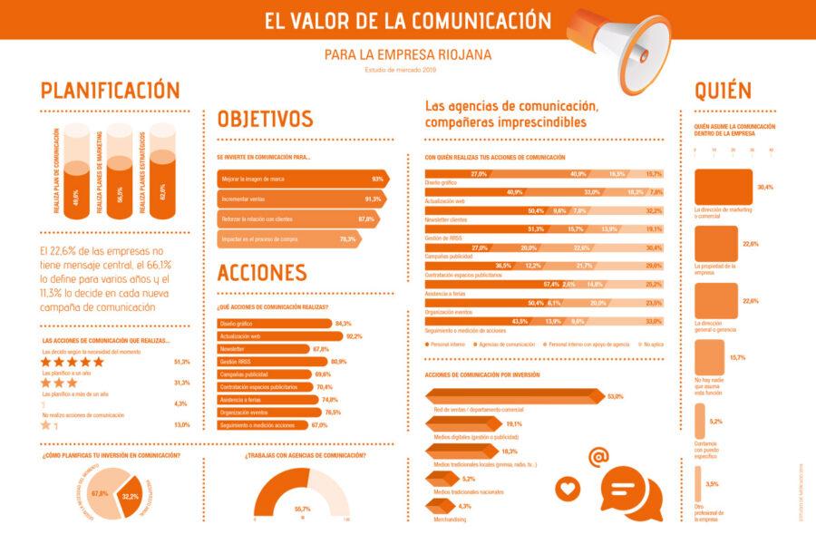 Gráfico de conclusiones del estudio de mercado 'El Valor de la Comunicación para la empresa riojana'